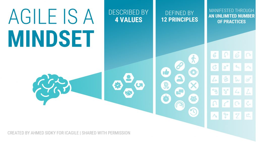 Agile is a Mindset by ICAgile